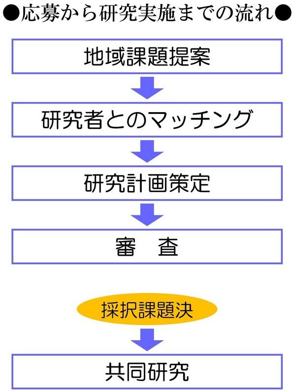 審査の流れ.jpg